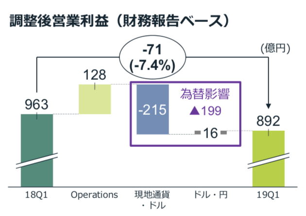 日本たばこ産業株式会社 2019年度 第1四半期 決算説明会資料