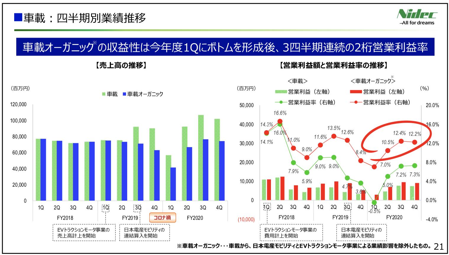 日本電産株式会社 2021年3月期 決算説明会