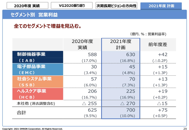 オムロン株式会社 2020年度 決算 投資家様向け説明資料