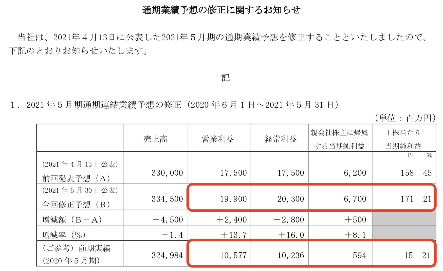 株式会社パソナグループ 純利益前年比+10倍見込み決算を徹底解説!