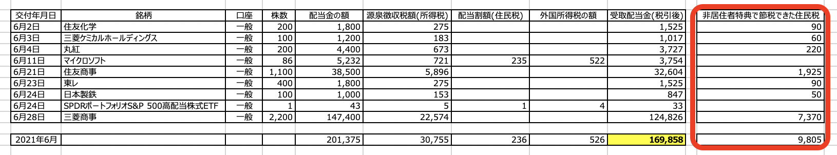 さとり世代の株日記 資産運用実績【21年6月度】