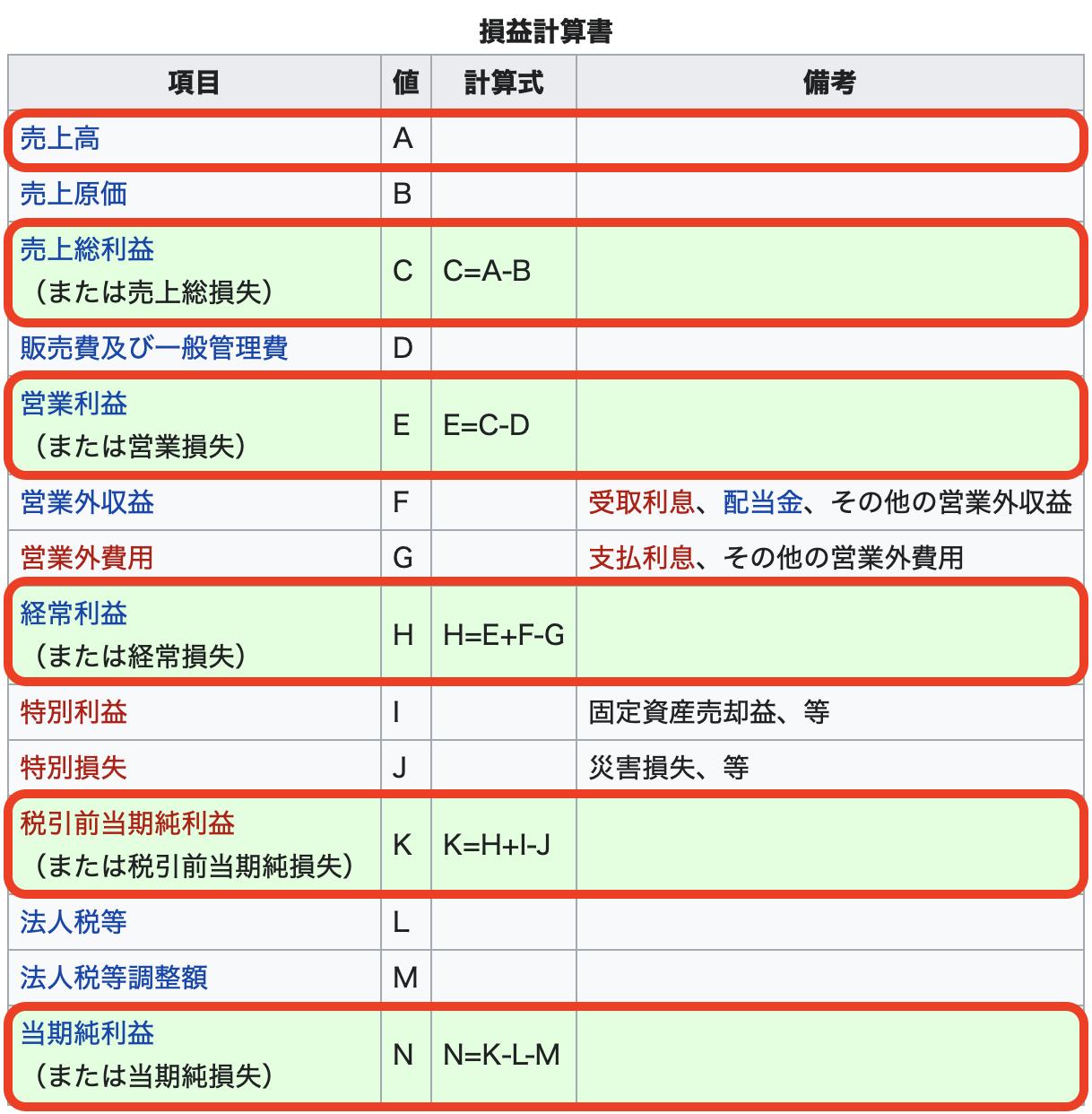 損益計算書(PL)の仕組みを徹底解説 ANA決算書を用いて