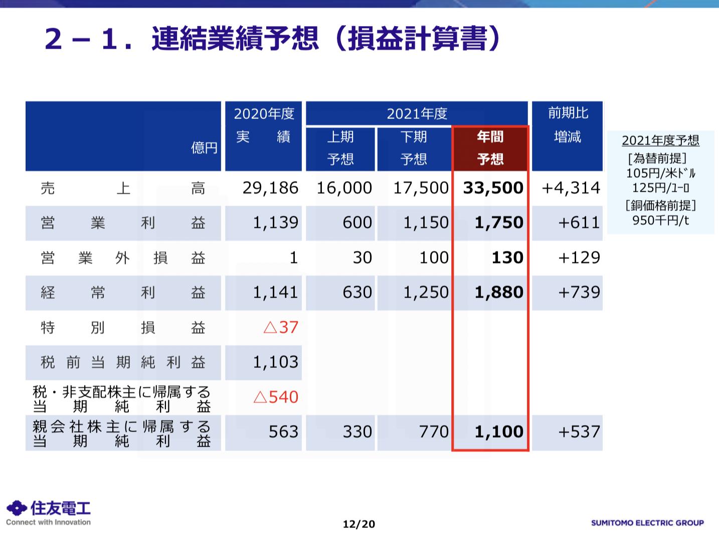 住友電気工業株式会社 2020年度の業績と2021年度の見通し