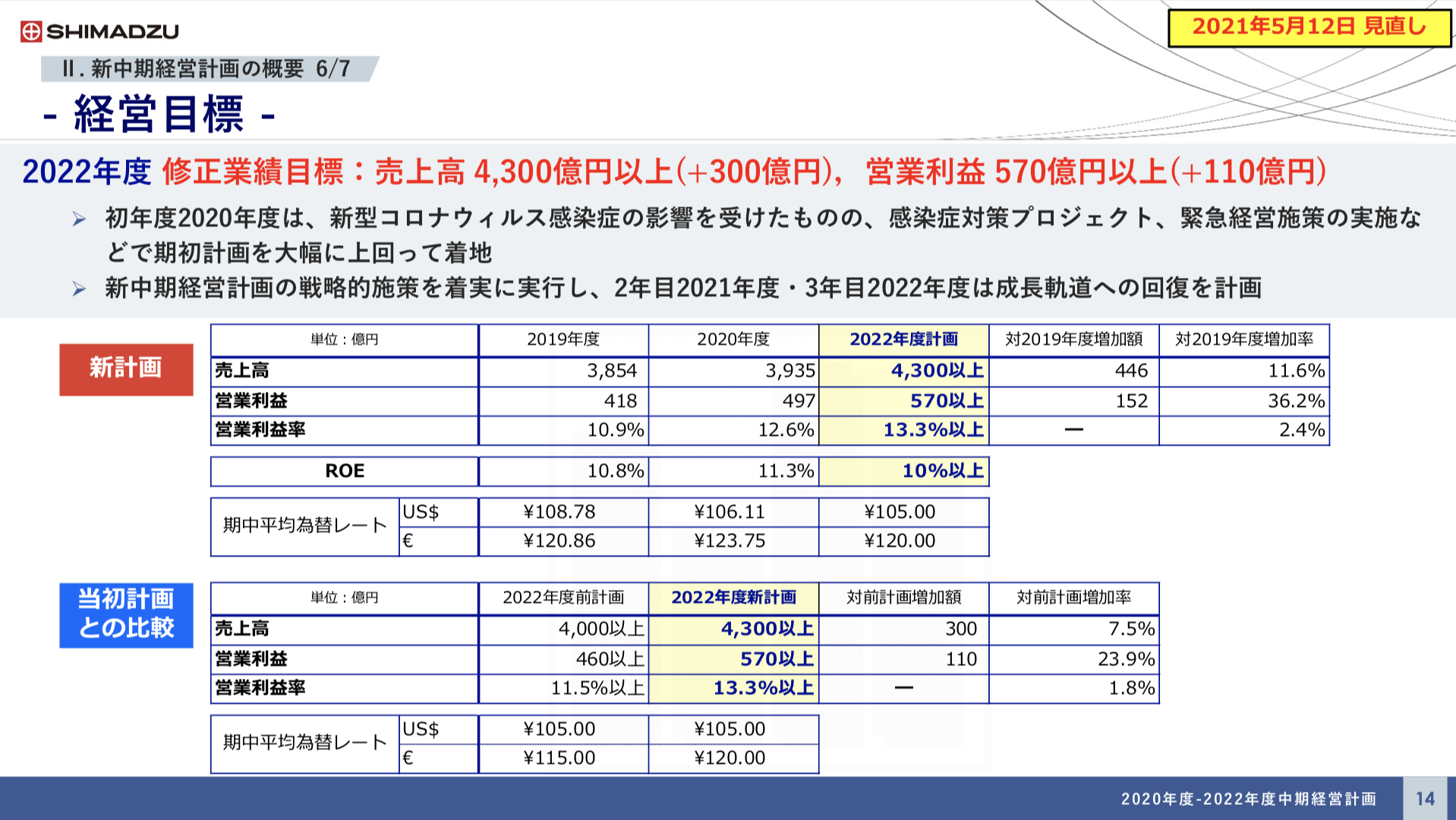 株式会社 島津製作所 FY2020(2021年3月期) 決算説明会