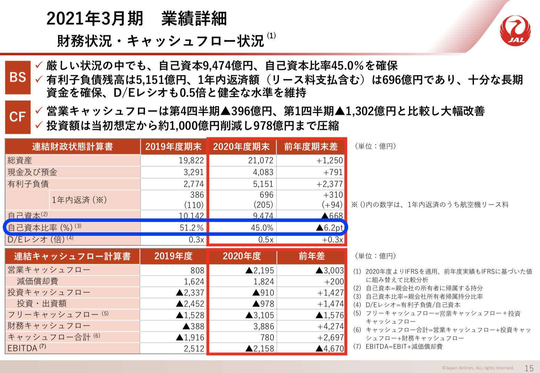 貸借対照表(BS)の仕組みを徹底解説! ANA決算書を用いて さとり世代の株日記 資産運用