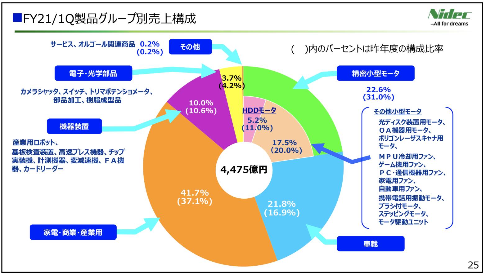 日本電産 2021年度1四半期決算を徹底解説! さとり世代の株日記 資産運用