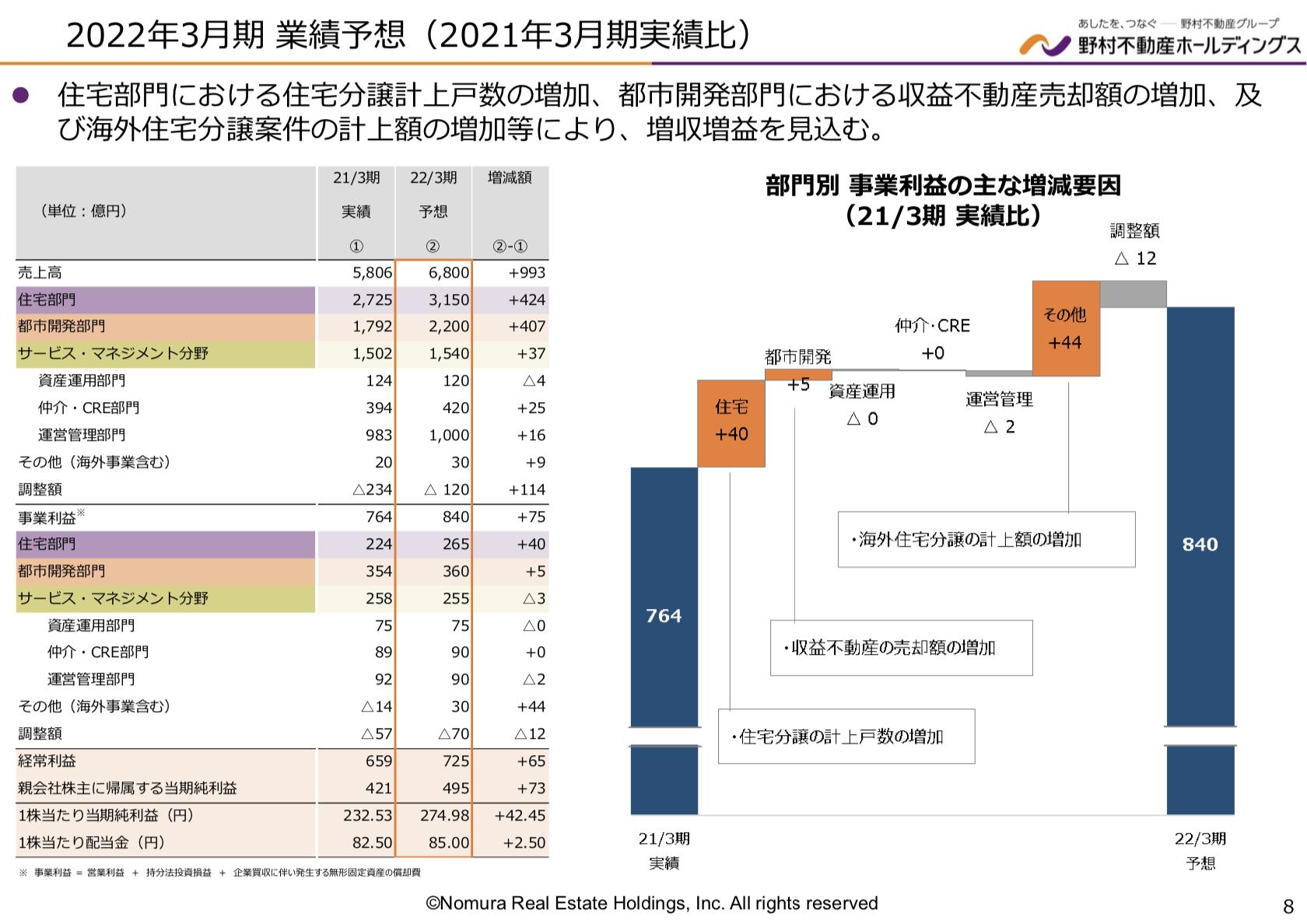 野村不動産 2021年度1四半期決算を徹底解説! さとり世代の株日記 資産運用