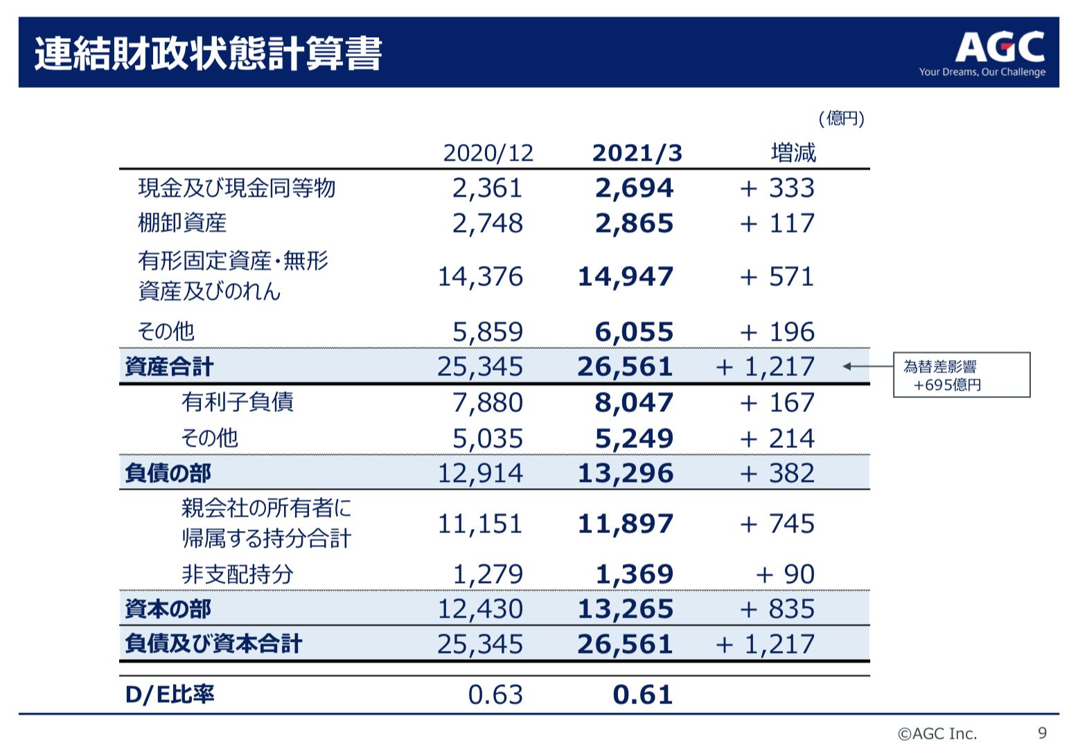 AGC(旧旭硝子) 2021年度1Q決算を徹底解説! さとり世代の株日記 資産運用 株 投資 資産形成