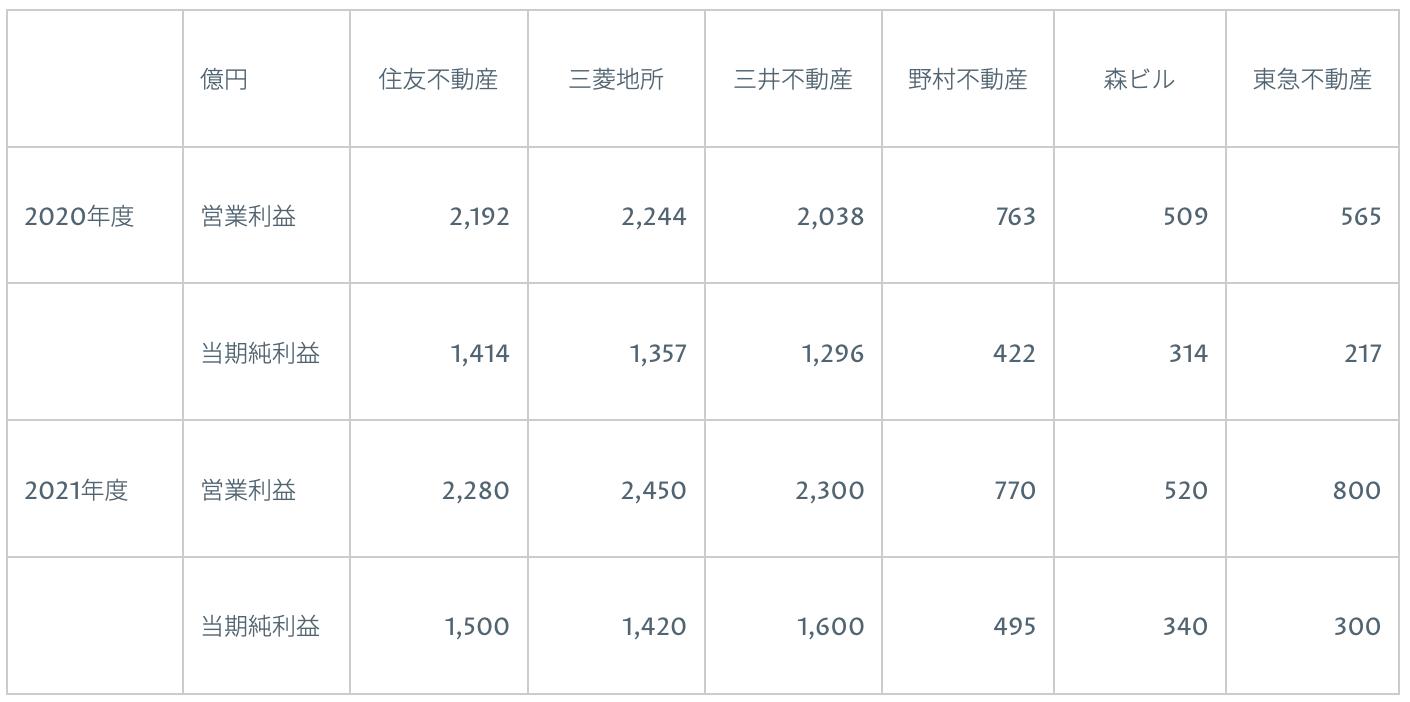 三井不動産 2021年3月期決算を徹底解説! さとり世代の株日記 資産運用 株 投資 資産形成