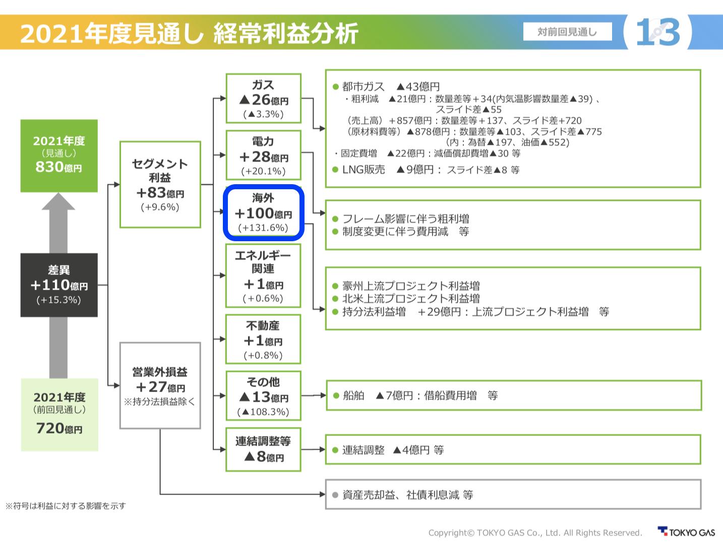 東京ガス 2021年度第1四半期決算を徹底解説! さとり世代の株日記 資産運用 株 投資 資産形成