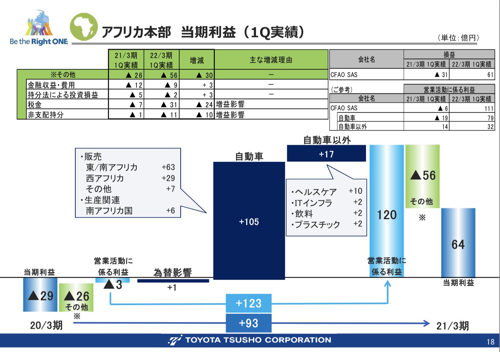 豊田通商 2022年3月期第1四半期決算を徹底解説! さとり世代の株日記 資産運用 株 投資 資産形成
