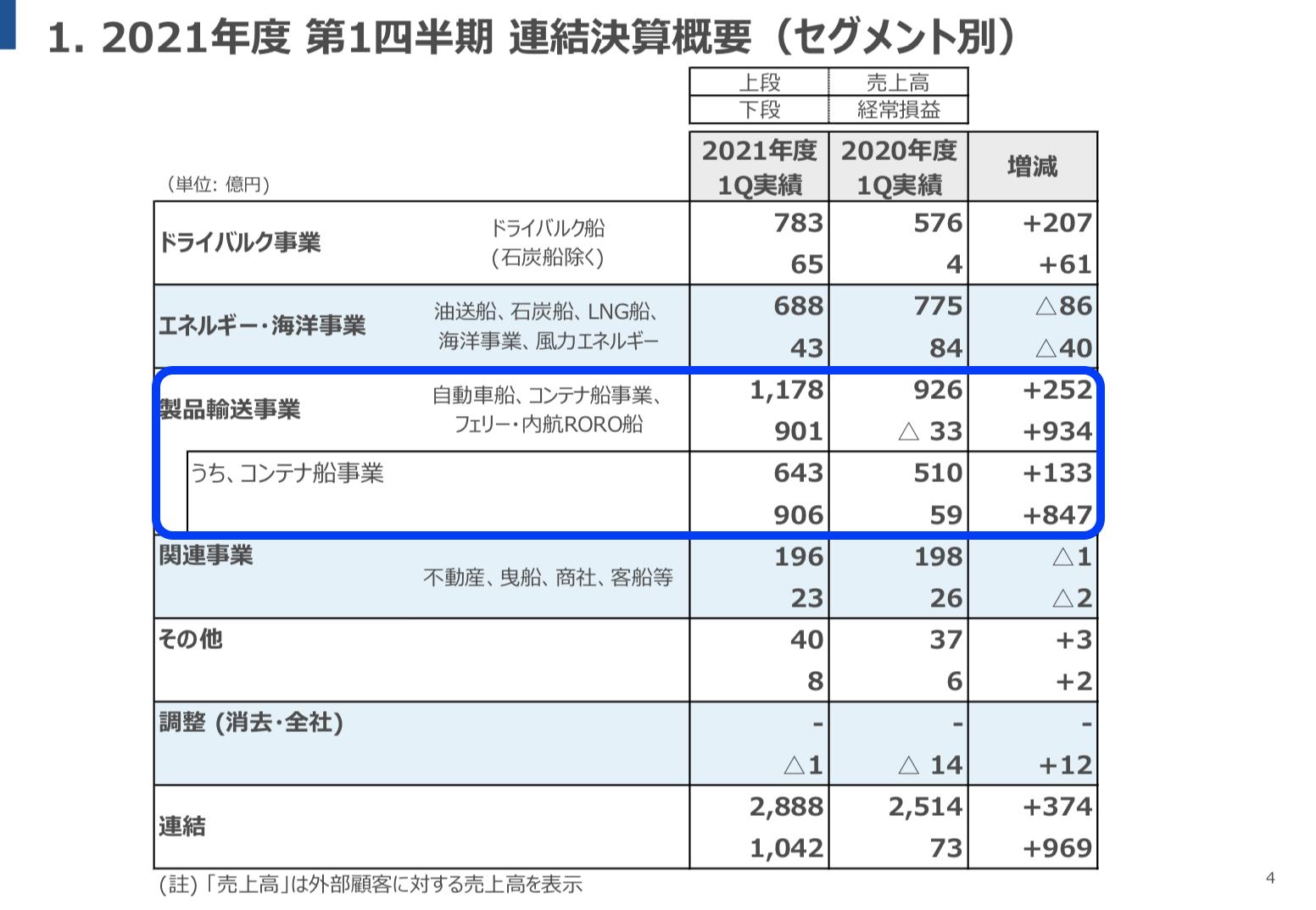 商船三井 2021年度第1四半期決算を徹底解説! さとり世代の株日記 資産運用 株 投資 資産形成