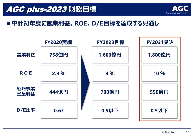 AGC(旧旭硝子) 2021年度2Q決算を徹底解説! さとり世代の株日記 資産運用 株 投資 資産形成