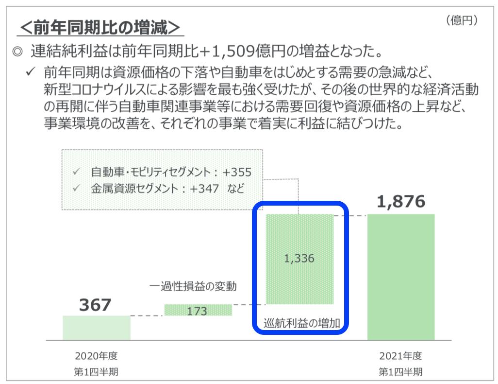 三菱商事 2021年度1Q決算を徹底解説! さとり世代の株日記 資産運用 株 投資 資産形成