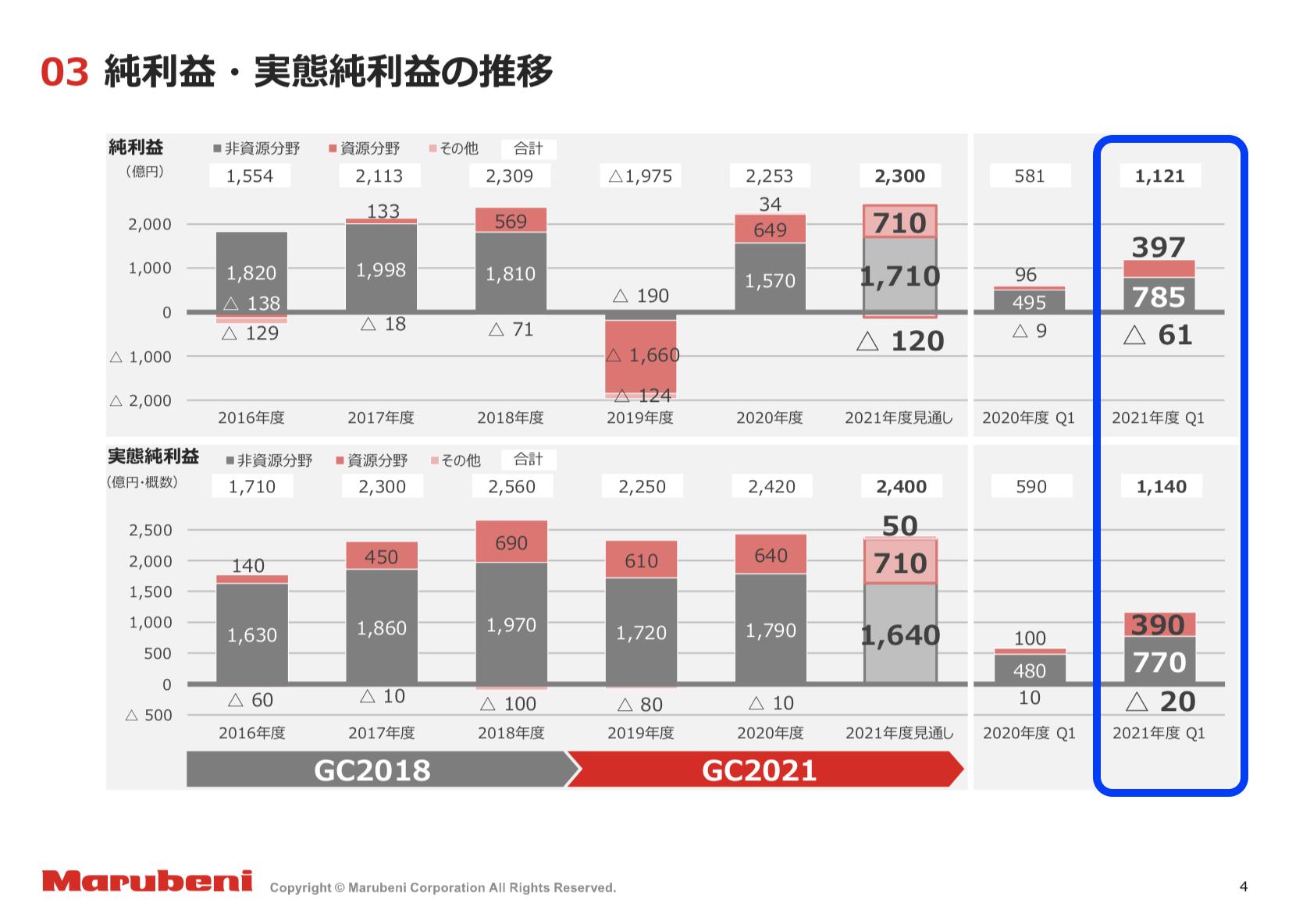 丸紅 2021年度1Q決算を徹底解説! さとり世代の株日記 資産運用 株 投資 資産形成
