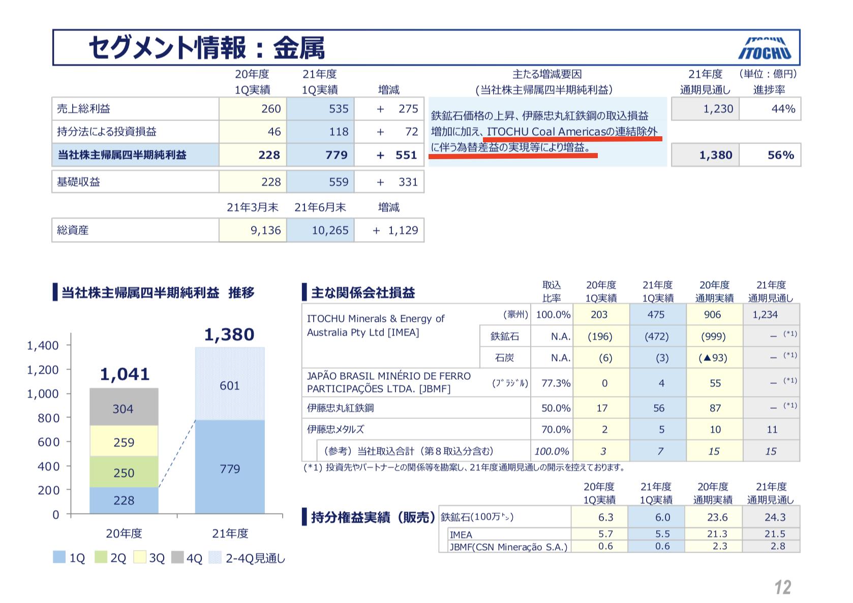 伊藤忠商事 2021年度1Q決算を徹底解説! さとり世代の株日記 資産運用 株 投資 資産形成