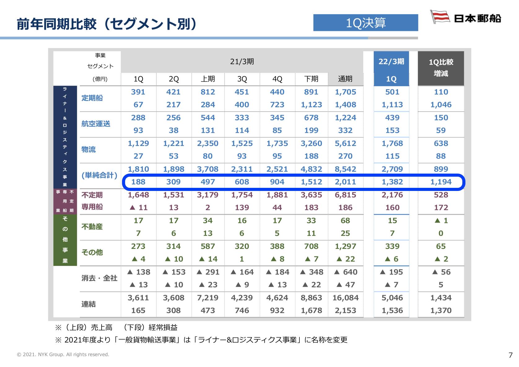 日本郵船 2021年度1Q決算を徹底解説! さとり世代の株日記 資産運用 株 投資 資産形成