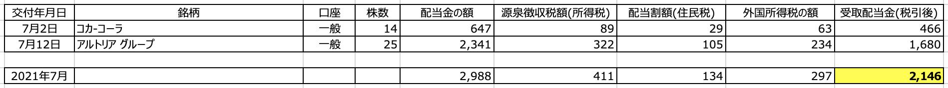 資産運用実績【21年7月度】 さとり世代の株日記 資産運用 株 投資 資産形成