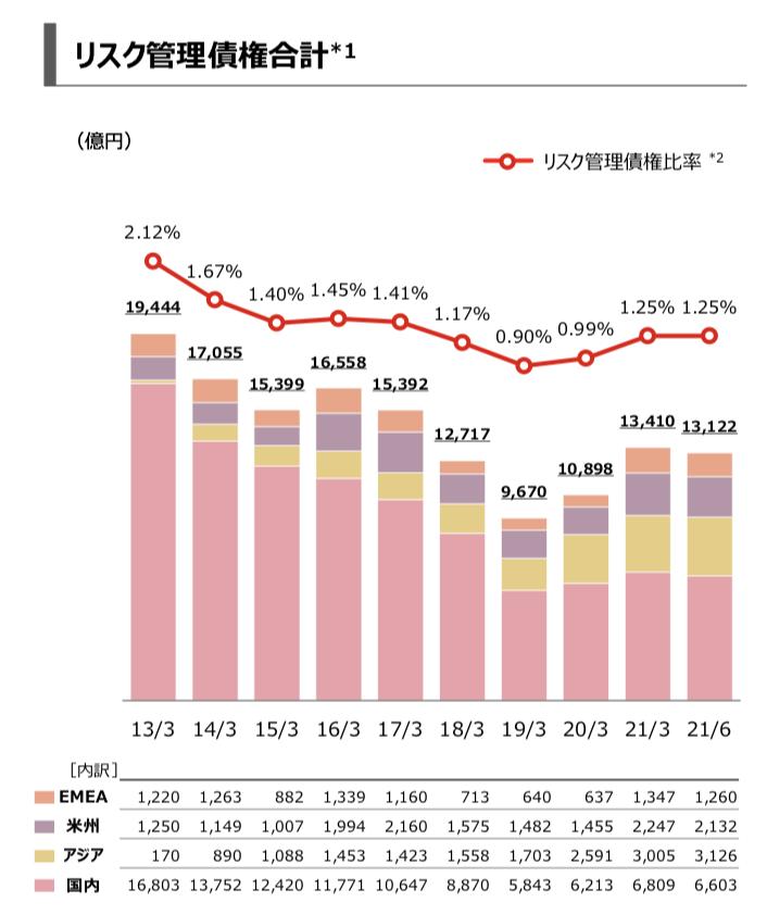 三菱UFJフィナンシャル・グループ 2021会年1Q決算を徹底解説! さとり世代の株日記 資産運用 株 投資 資産形成