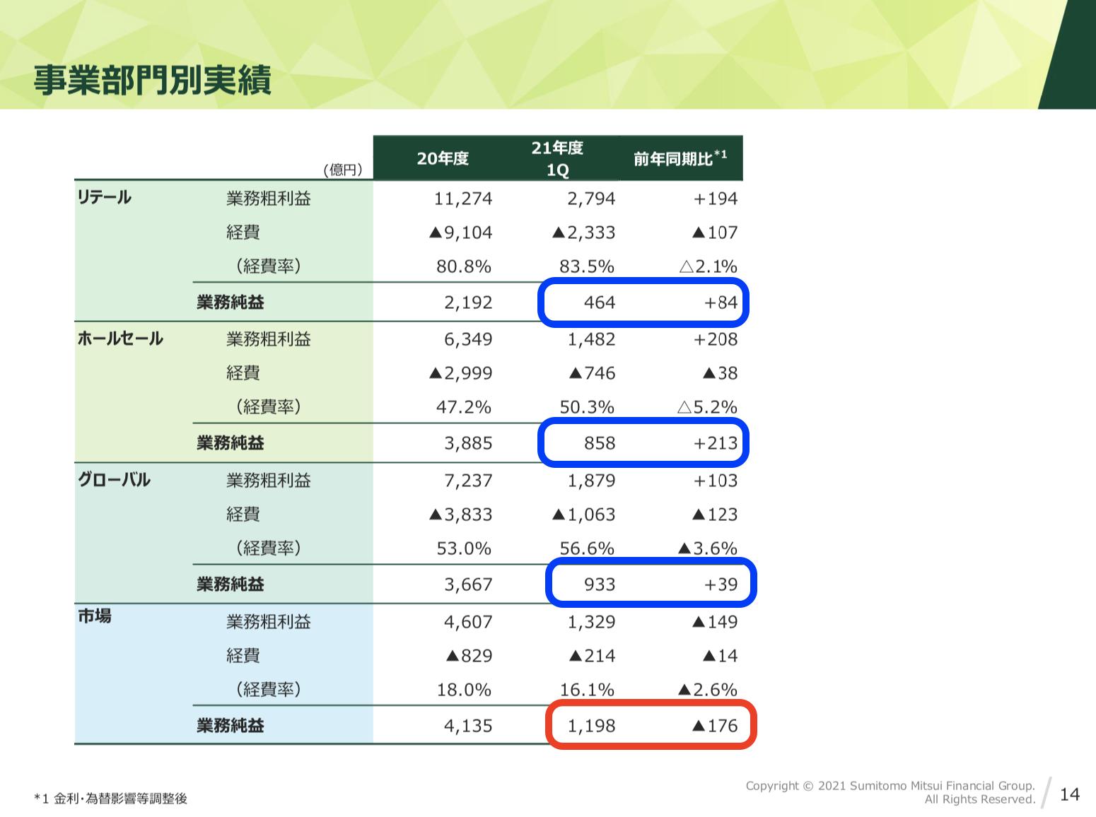 三井住友フィナンシャルグループ 2021年度1Q決算を徹底解説! さとり世代の株日記 資産運用 株 投資 資産形成