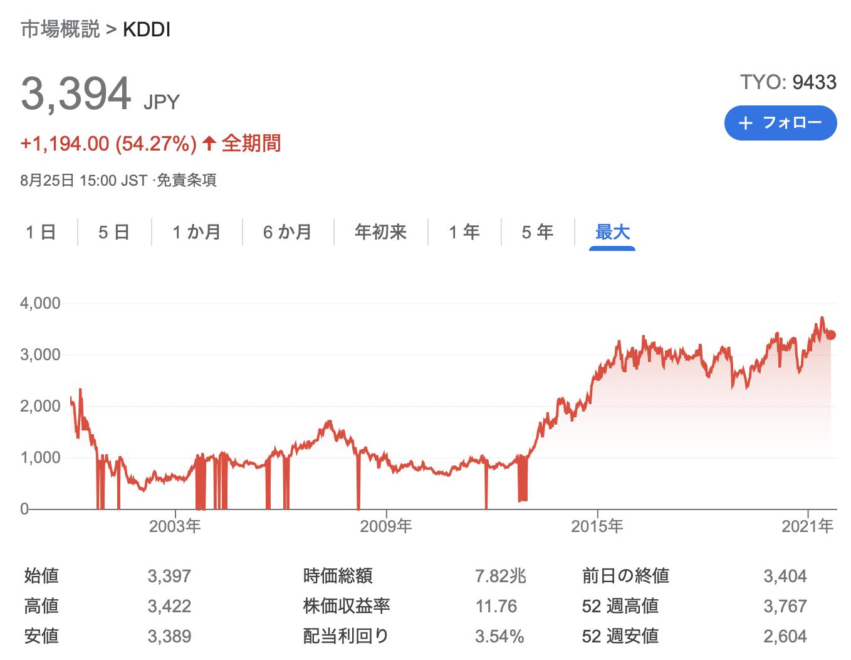 KDDI 2021年度1Q決算を徹底解説! さとり世代の株日記 資産運用 株 投資 資産形成