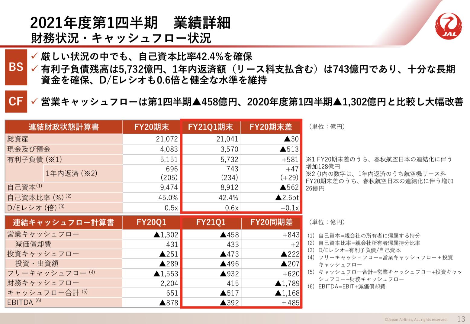 日本航空(JAL) 2021年度1Q決算を徹底解説! さとり世代の株日記 資産運用 株 投資 資産形成