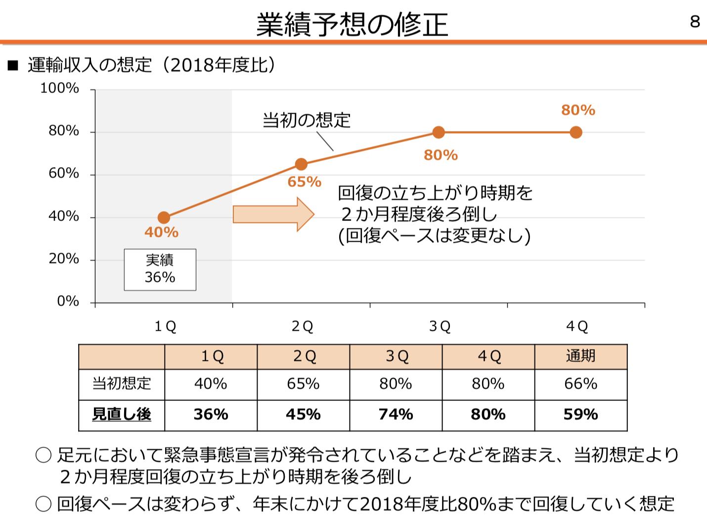 東海旅客鉄道(JR東海) 2021年度1Q決算を徹底解説! さとり世代の株日記 資産運用 株 投資 資産形成