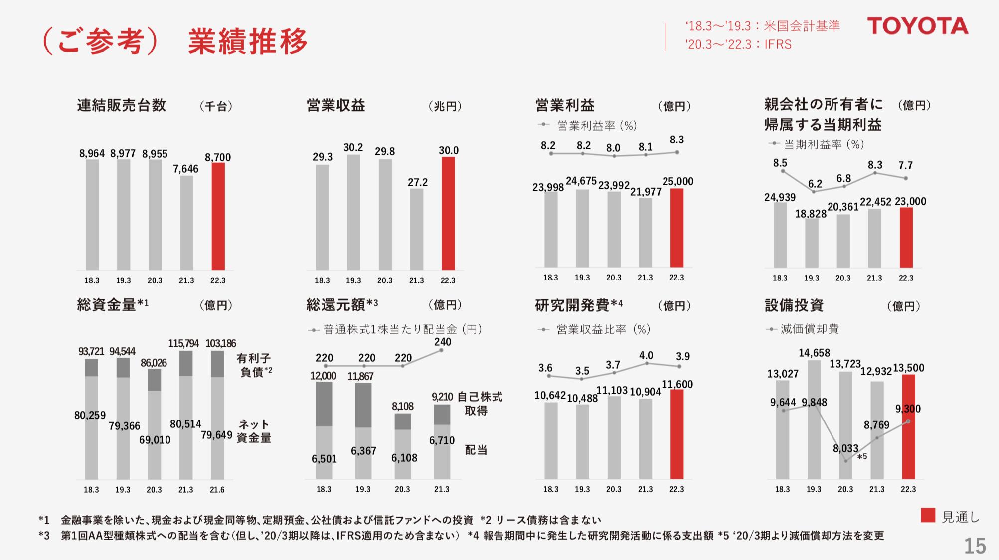 トヨタ自動車 2021年度1Q決算を徹底解説! さとり世代の株日記 資産運用 株 投資 資産形成