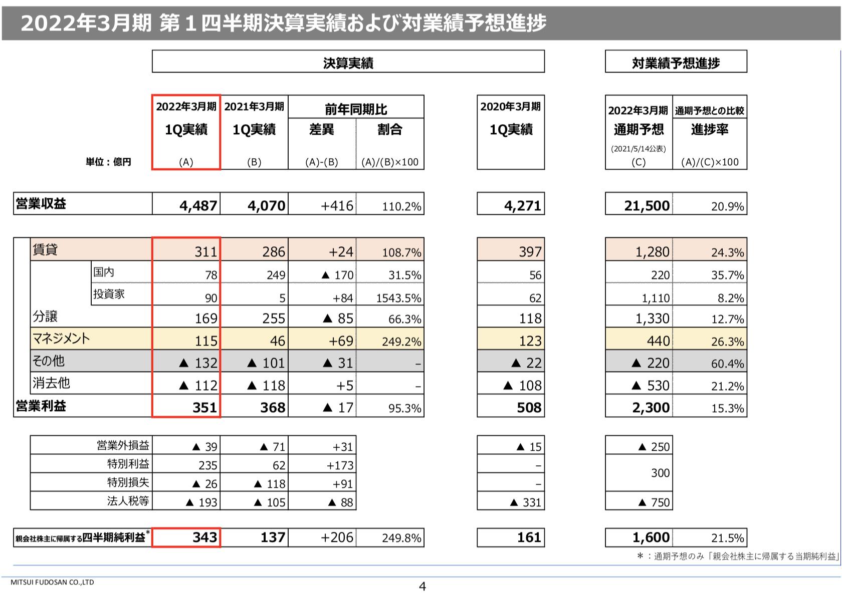 三井不動産 2021年度1Q決算を徹底解説! さとり世代の株日記 資産運用 株 投資 資産形成 株式投資