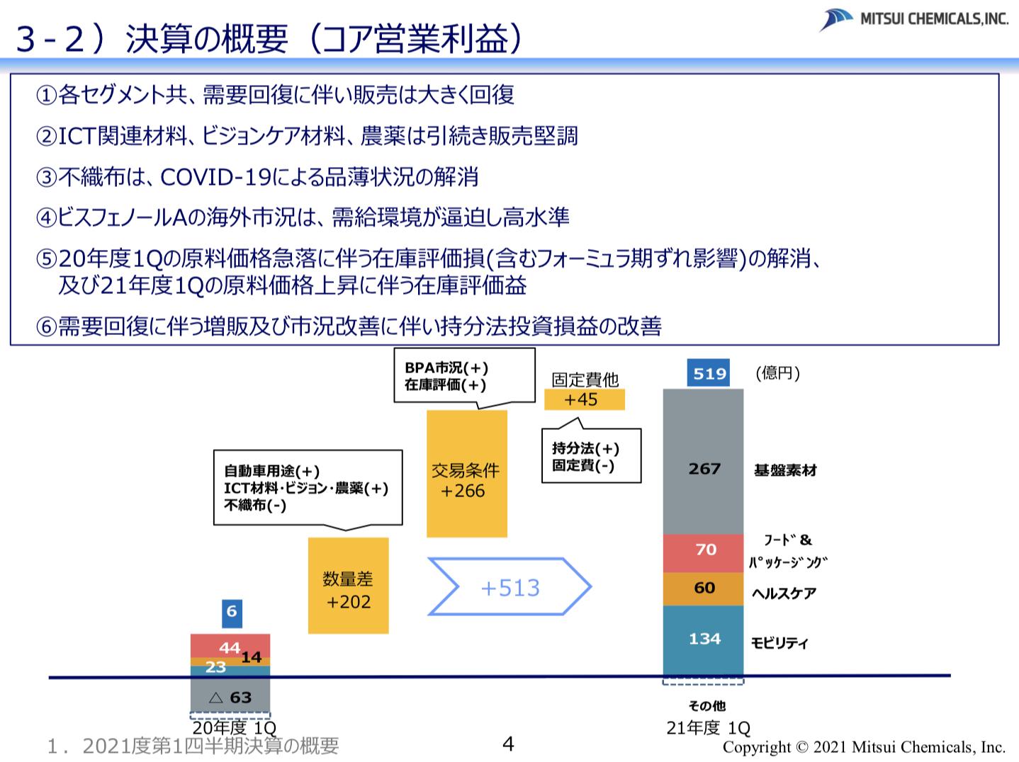 三井化学 2021年度1Q決算を徹底解説! さとり世代の株日記 資産運用 株 投資 資産形成 株式投資