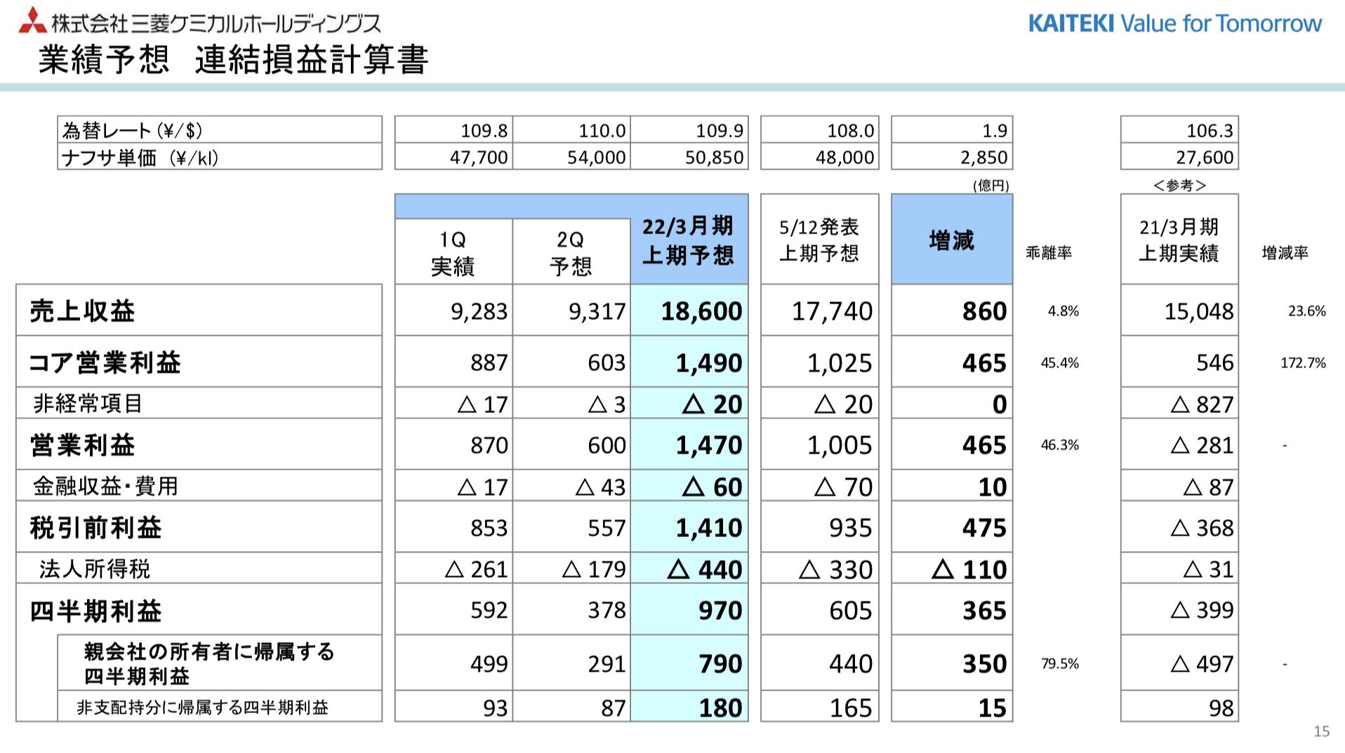 三菱ケミカルホールディングス 2021年度1Q決算を徹底解説! さとり世代の株日記 資産運用 株 投資 資産形成 株式投資