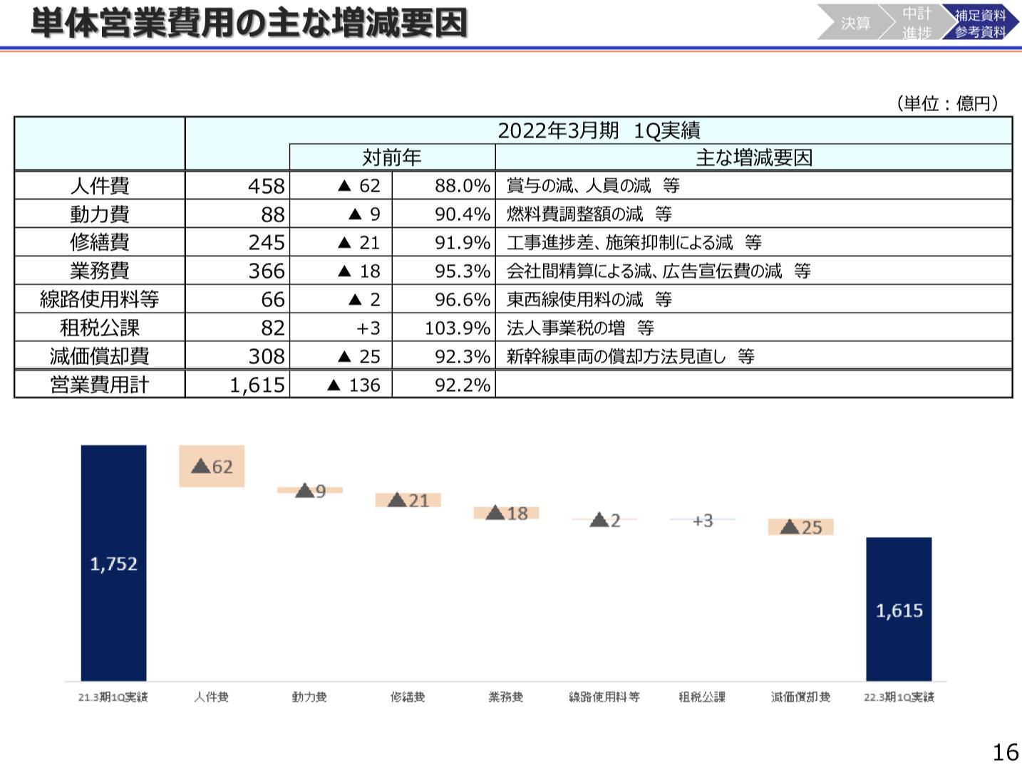 西日本旅客鉄道(JR西) 2021年度1Q決算を徹底解説! さとり世代の株日記 資産運用 株 投資 資産形成 株式投資