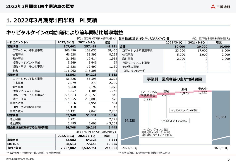 三菱地所 2021年度1Q決算を徹底解説! さとり世代の株日記 資産運用 株 投資 資産形成 株式投資