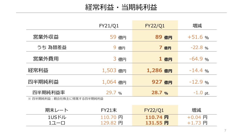任天堂 2021年度1Q決算を徹底解説! さとり世代の株日記 資産運用 株 投資 資産形成 株式投資