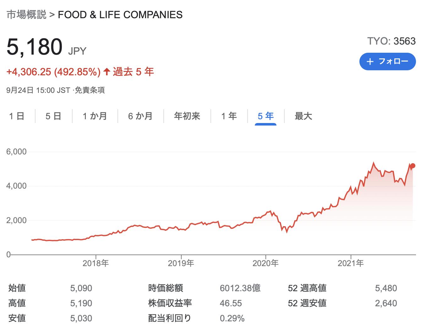 FOOD & LIFE COMPANIES(スシロー)2021年9月期3Q決算を徹底解説! さとり世代の株日記 資産運用 株 投資 資産形成 株式投資